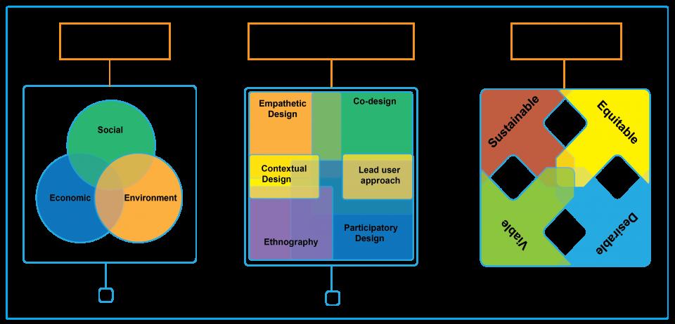 Model of DSD DESIS Lab